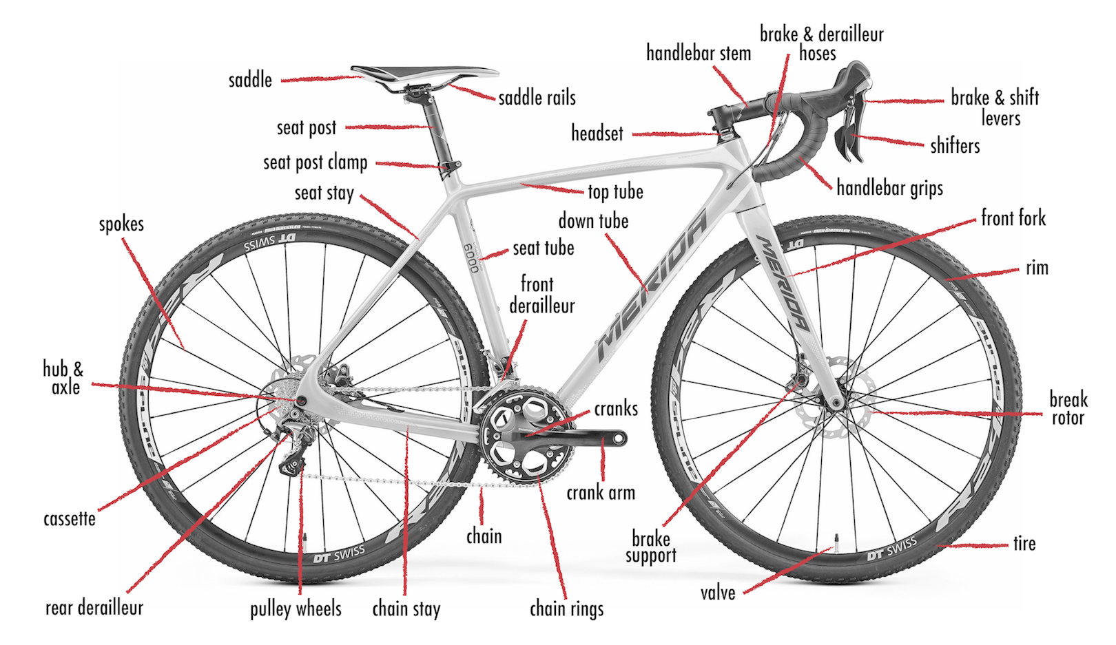 Bicycle components identified